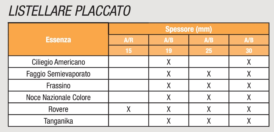 LISTELLARE PLACCATO - SPECIFICHE