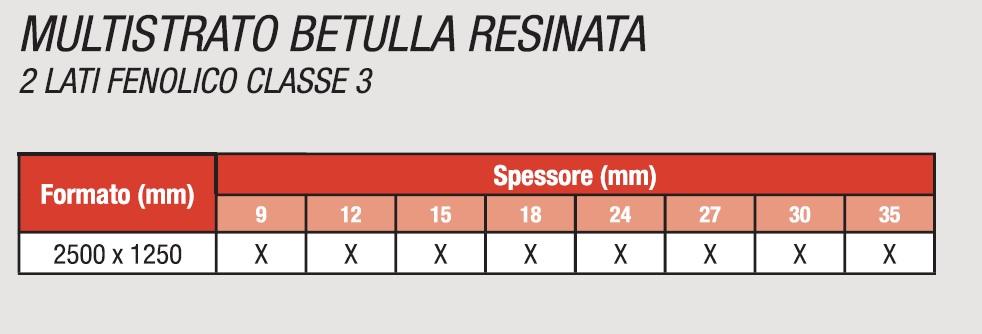 MULTISTRATO BETULLA RESINATA - CARATTERISTICHE