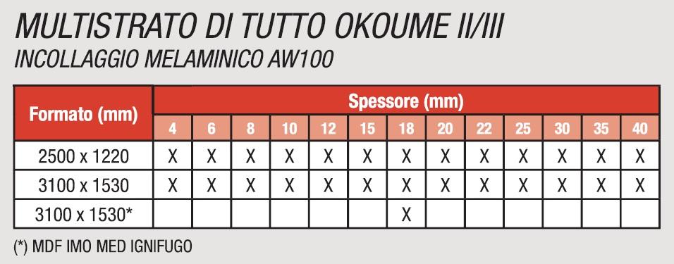 MULTISTRATO DI TUTTO OKOUME II/III - CARATTERISTICHE