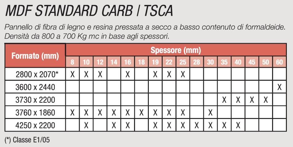 MDF STANDARD CARB / TSCA