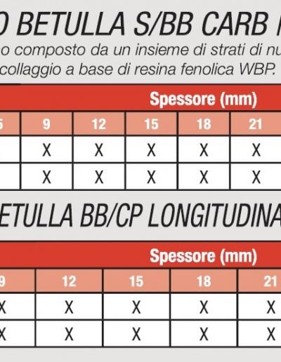 MULTISTRATO BETULLA S/BB e BB/CP LONG. CARB / TSCA